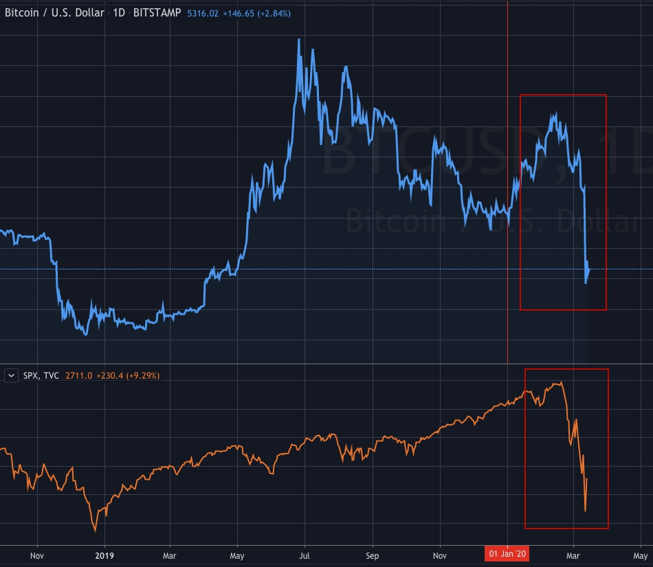 S&P500 and Bitcoin correlation