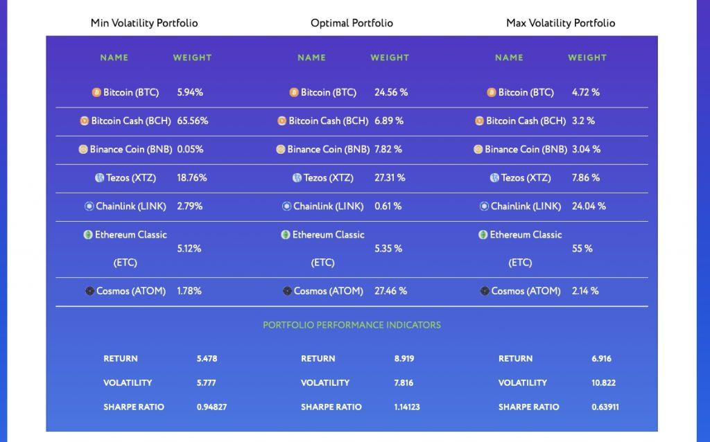 good cryptocurrency portfolio