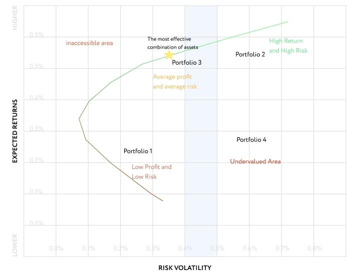 Efficient frontier portfolio
